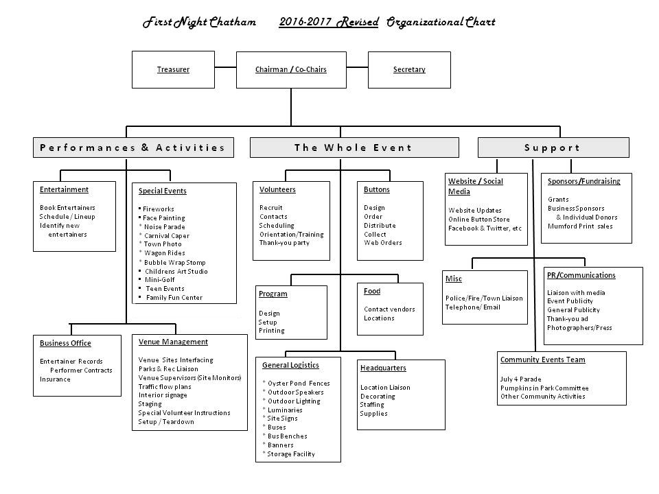 First Night Chatham Committee Org Chart